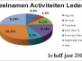 Grafiek 1e half jaar 2013