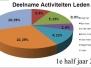 Grafiek 1e half jaar 2014