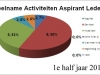 Grafiek-boekjaar-2014-aspirant-leden-1e-half-jaar