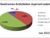 grafiek-boekjaar-2012-aspirant-leden