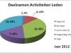 grafiek-boekjaar-2012-leden